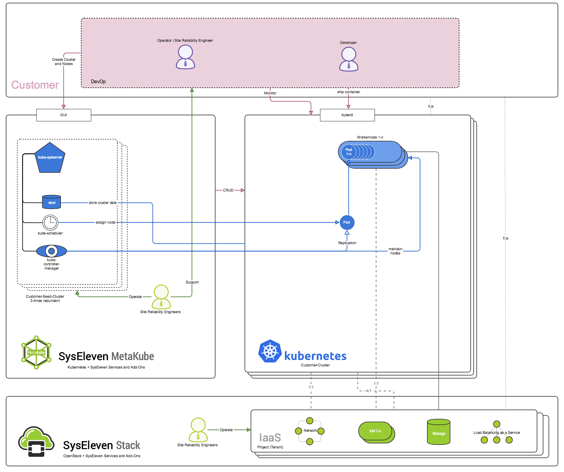 MetaKube Architecture Overview